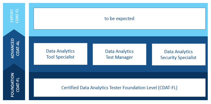 Data & Analytics Testing Modules