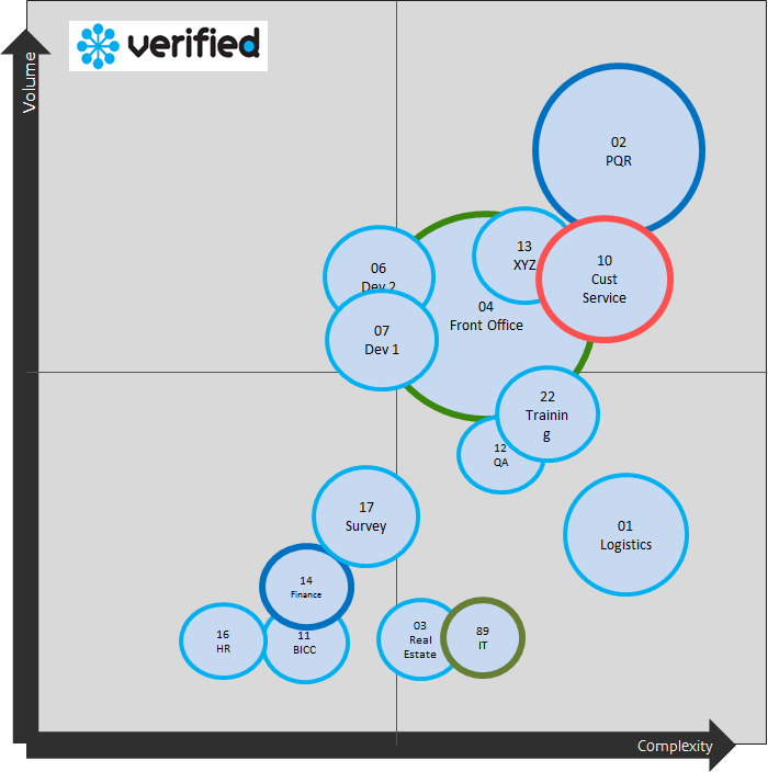Quadrant showing the Volume of work, the Complexity of the work and the number of users affected.